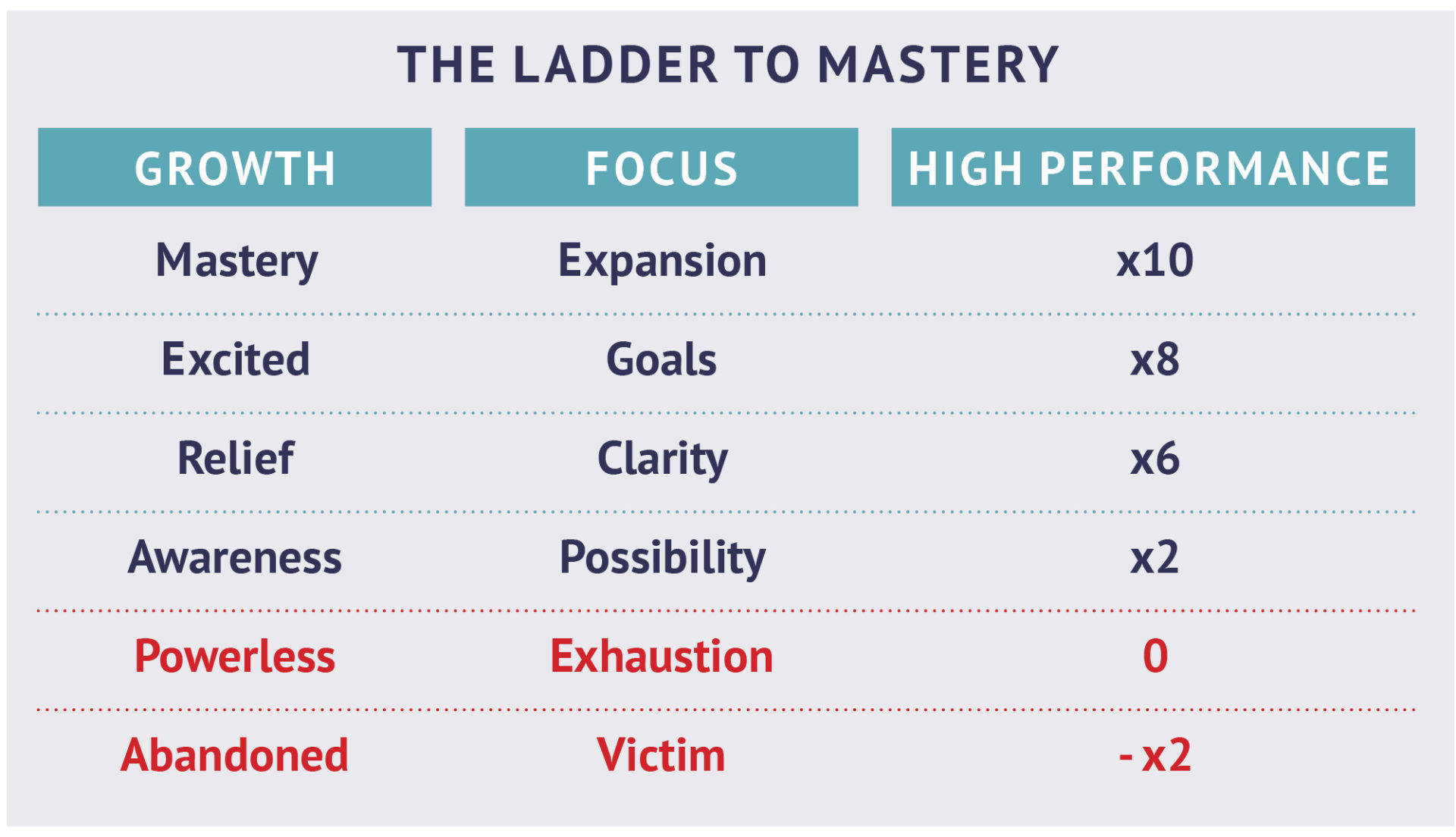 Ladder to Mastery model