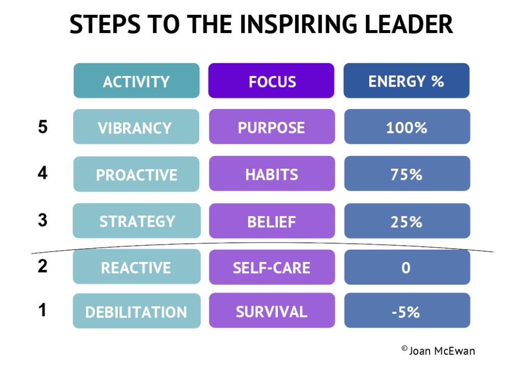 The Inspirational Leader Steps!