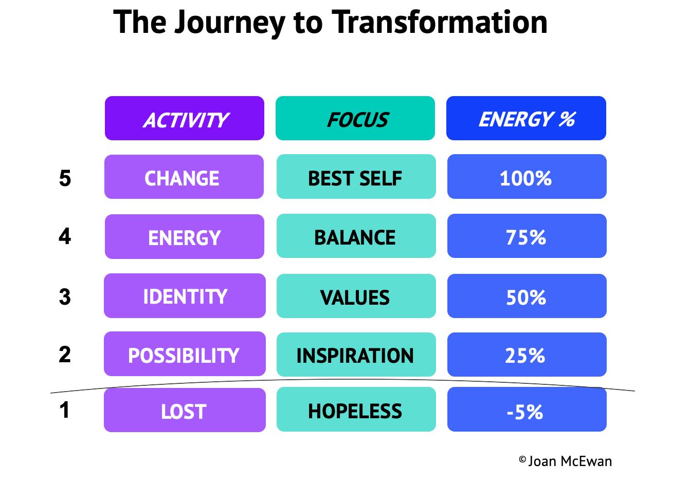Transform Journey